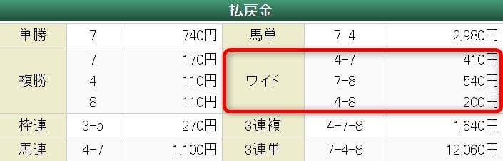 2019年7月20日函館6R 結果